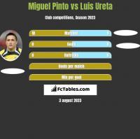Miguel Pinto vs Luis Ureta h2h player stats