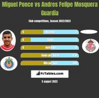 Miguel Ponce vs Andres Felipe Mosquera Guardia h2h player stats
