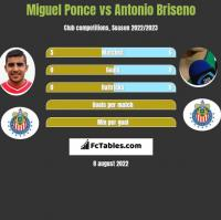 Miguel Ponce vs Antonio Briseno h2h player stats