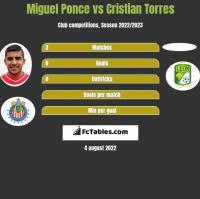 Miguel Ponce vs Cristian Torres h2h player stats