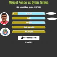 Miguel Ponce vs Dylan Zuniga h2h player stats