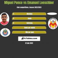 Miguel Ponce vs Emanuel Loeschbor h2h player stats