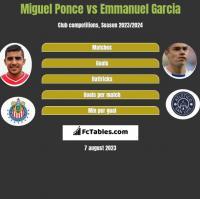 Miguel Ponce vs Emmanuel Garcia h2h player stats
