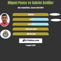 Miguel Ponce vs Gabriel Achilier h2h player stats
