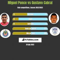 Miguel Ponce vs Gustavo Cabral h2h player stats