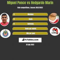 Miguel Ponce vs Hedgardo Marin h2h player stats