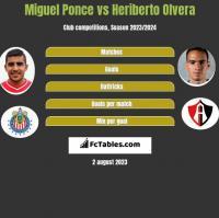 Miguel Ponce vs Heriberto Olvera h2h player stats