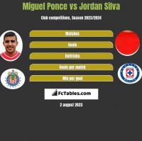 Miguel Ponce vs Jordan Silva h2h player stats