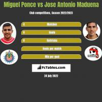 Miguel Ponce vs Jose Antonio Maduena h2h player stats