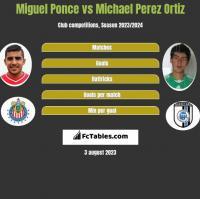 Miguel Ponce vs Michael Perez Ortiz h2h player stats