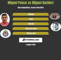 Miguel Ponce vs Miguel Barbieri h2h player stats