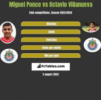 Miguel Ponce vs Octavio Villanueva h2h player stats