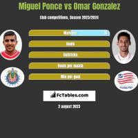 Miguel Ponce vs Omar Gonzalez h2h player stats