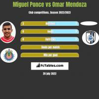 Miguel Ponce vs Omar Mendoza h2h player stats