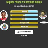 Miguel Ponce vs Osvaldo Alanis h2h player stats