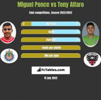 Miguel Ponce vs Tony Alfaro h2h player stats