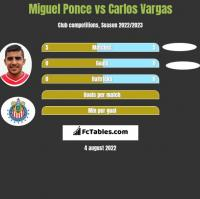 Miguel Ponce vs Carlos Vargas h2h player stats