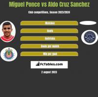 Miguel Ponce vs Aldo Cruz Sanchez h2h player stats