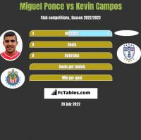 Miguel Ponce vs Kevin Campos h2h player stats