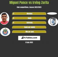 Miguel Ponce vs Irving Zurita h2h player stats