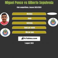 Miguel Ponce vs Gilberto Sepulveda h2h player stats