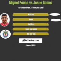 Miguel Ponce vs Josue Gomez h2h player stats