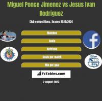 Miguel Ponce Jimenez vs Jesus Ivan Rodriguez h2h player stats
