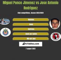 Miguel Ponce Jimenez vs Jose Antonio Rodriguez h2h player stats