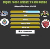 Miguel Ponce Jimenez vs Raul Gudino h2h player stats
