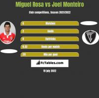Miguel Rosa vs Joel Monteiro h2h player stats