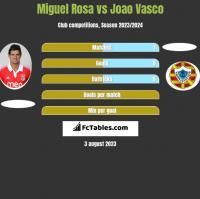 Miguel Rosa vs Joao Vasco h2h player stats