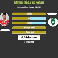 Miguel Rosa vs Kelvin h2h player stats