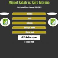 Miguel Sabah vs Yairo Moreno h2h player stats