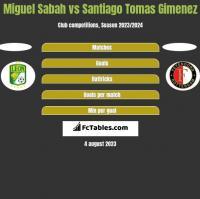 Miguel Sabah vs Santiago Tomas Gimenez h2h player stats