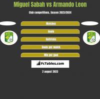 Miguel Sabah vs Armando Leon h2h player stats