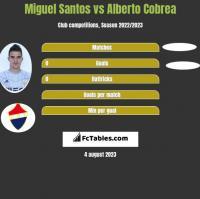 Miguel Santos vs Alberto Cobrea h2h player stats