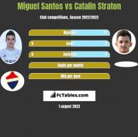 Miguel Santos vs Catalin Straton h2h player stats
