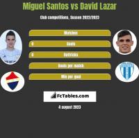 Miguel Santos vs David Lazar h2h player stats