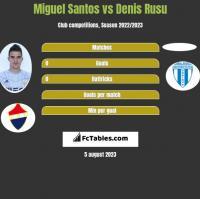Miguel Santos vs Denis Rusu h2h player stats