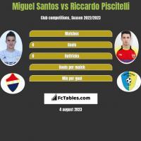 Miguel Santos vs Riccardo Piscitelli h2h player stats