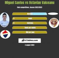 Miguel Santos vs Octavian Valceanu h2h player stats
