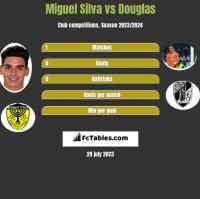 Miguel Silva vs Douglas h2h player stats