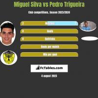 Miguel Silva vs Pedro Trigueira h2h player stats