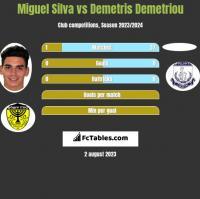 Miguel Silva vs Demetris Demetriou h2h player stats