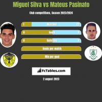 Miguel Silva vs Mateus Pasinato h2h player stats