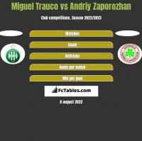 Miguel Trauco vs Andriy Zaporozhan h2h player stats