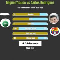 Miguel Trauco vs Carlos Rodriguez h2h player stats