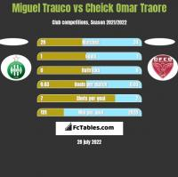 Miguel Trauco vs Cheick Omar Traore h2h player stats