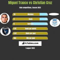 Miguel Trauco vs Christian Cruz h2h player stats