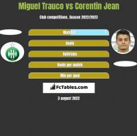 Miguel Trauco vs Corentin Jean h2h player stats